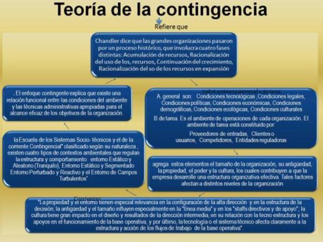 Teoría de la Contingencia