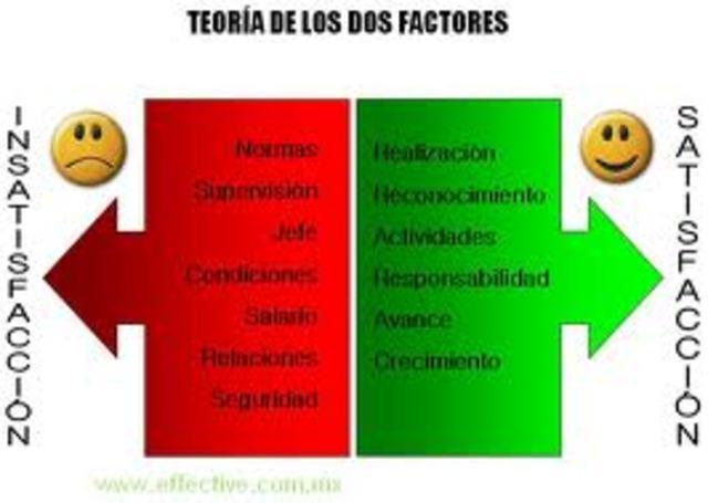 TEORIA DE DOS FACTORES
