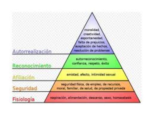 Teoría de la jerarquía de Necesidades de Maslow
