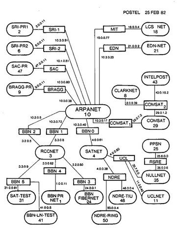 Crece ARPANET