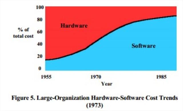 Encuesta revela problemas en el desarrollo de Software