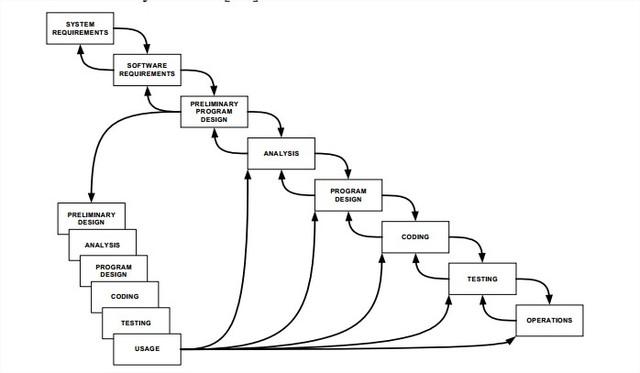 Winston W. Royce publica el modelo de cascada