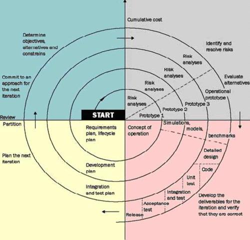 Modelo de software en espiral
