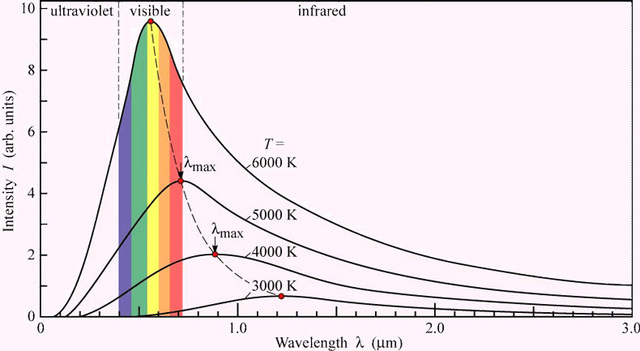 Quantum Theory max Planck