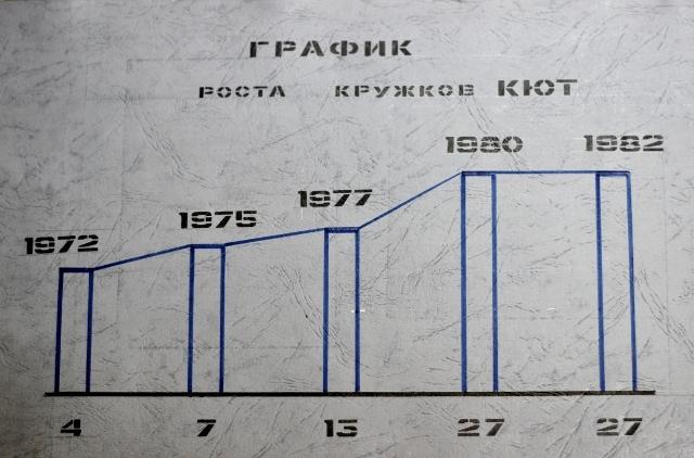 График роста кружков КЮТ