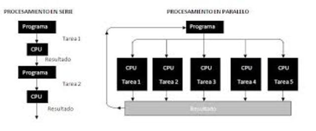 Cray, Amdhal, Elxsi y Alliant establecen a Unix como estándar para sus Supercomputadores con procesamiento paralelo.