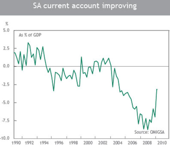 South Africa GDP Growth Rate averaged 3.23 Percent