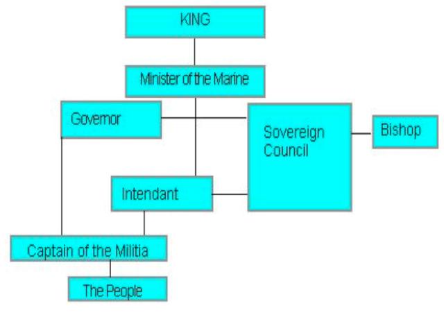 Royal Goverment
