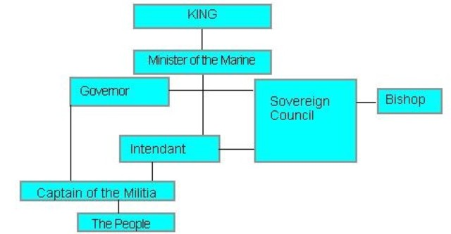 Royal Government becomes the first government of New France