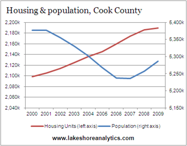 Demand for housing grew