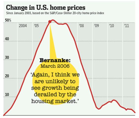 Home prices began a rapid decline.