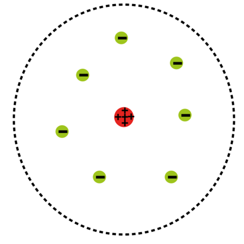 Changing Models of the Atom- Rutherfords Atom