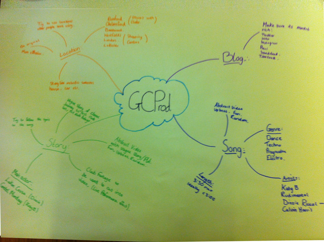 Creation and Upload - Mind Map of ideas