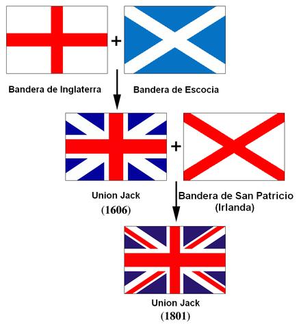 Acta de Unión