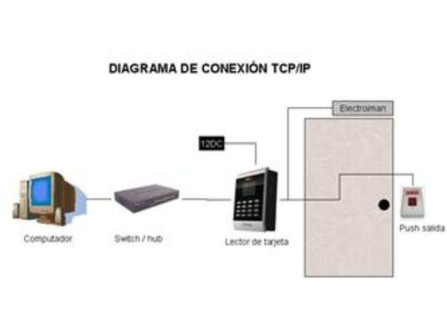 USA desarrolla Arpanet y el protocolo TCP/IP