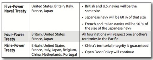 The Nine Power Treaty