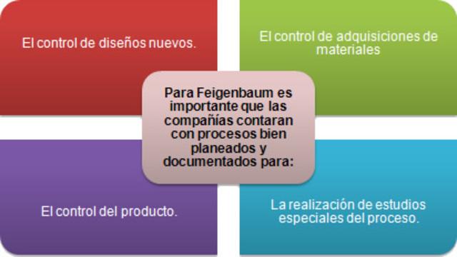 "ARMAND V. FEIGENBAUM: ""PRINCIPIOS BÁSICOS DEL CONTROL DE LA CALIDAD TOTAL"""