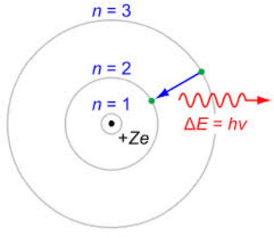 Bohr Atom Model