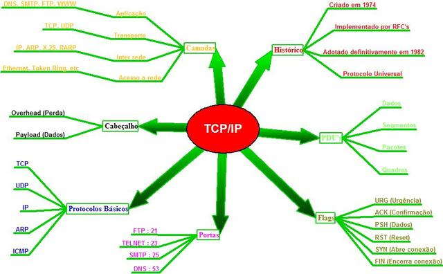 The beginning of TCP/IP