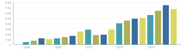 The Growth of Sites