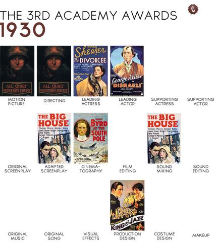 Academy Award for Sound introduced