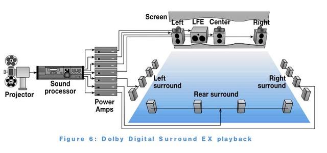 Dolby Surround 7.1