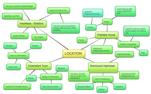 Location Mindmap
