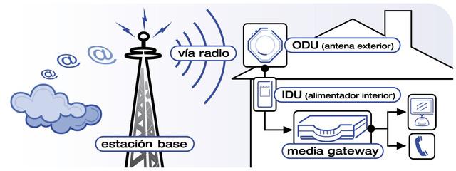 Comienza a implantarse la tecnologia inalambrica por ondas de radio.