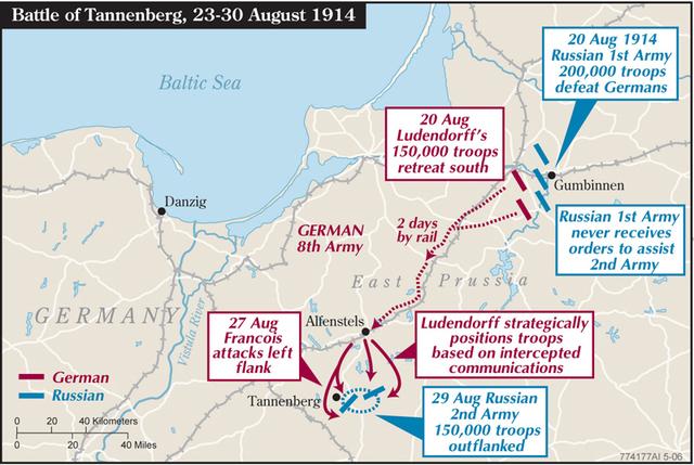 Battle of Gumbinnen