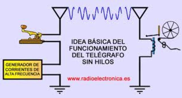 Descubrimiento de las ondas hertzianas y paso a la telegrafía sin hilos