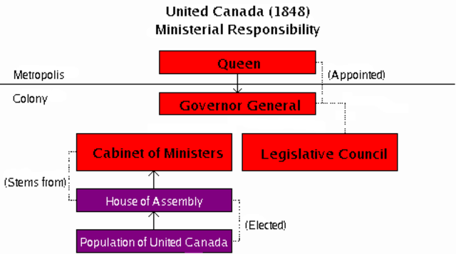 Institution of Responsible Government