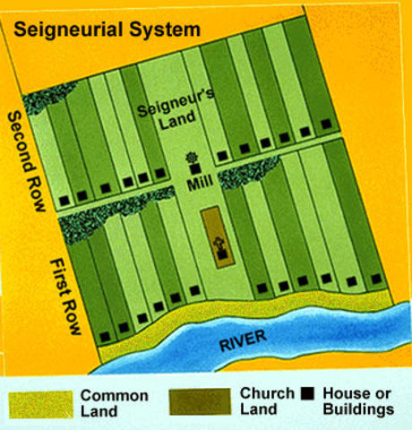 The creation of the seigneurial system