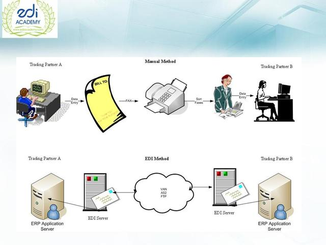 Aparece El lntercambio Electrónico de Datos (EDl)