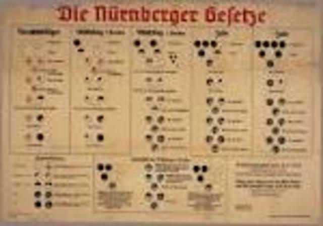 Nuremberg laws were passed