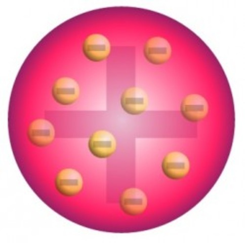 Plum Pudding Atomic Model