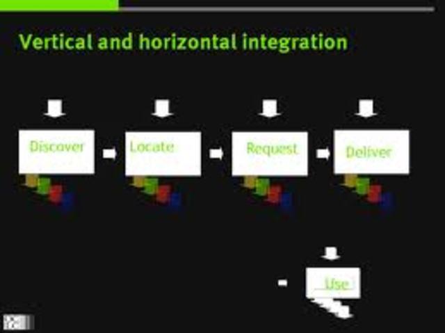 Veritcal and Horizontal integration