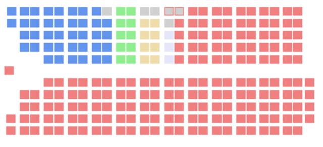 Le FCC a 8 sièges