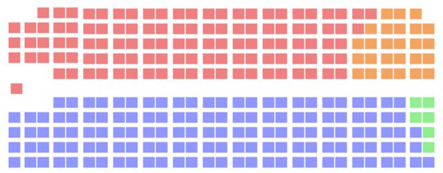 Le NPD gagne 26 sièges