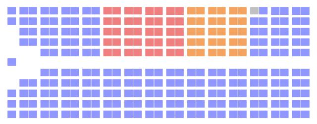 Le NPD gagne 30 sièges