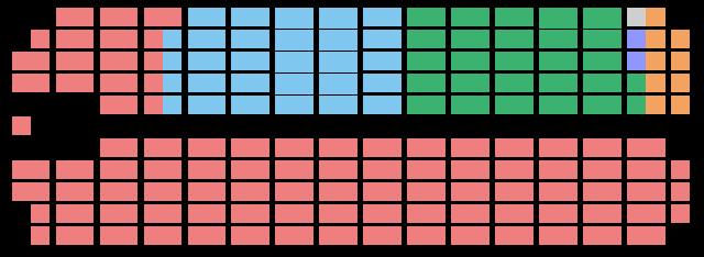 Le NPD a 9 MPs