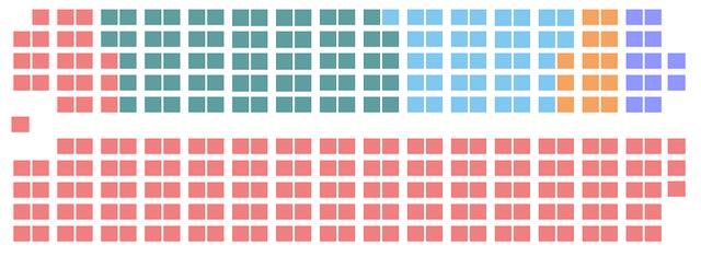 Le NPD gagne 13 sièges