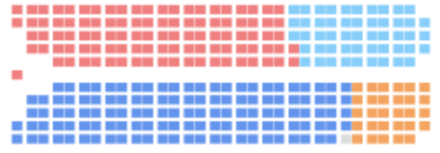 Le NPD gagne 29 sièges