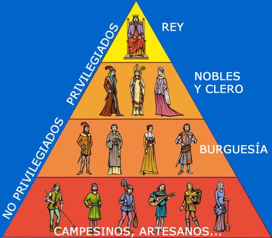 Antiguo Régimen. Siglos XVII-XVIII