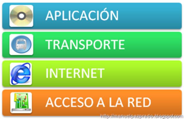 TCP/IP y ARPANET se divide