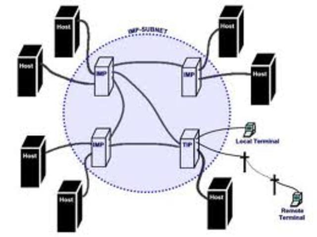 ARPAnet (Embrión del Internet)