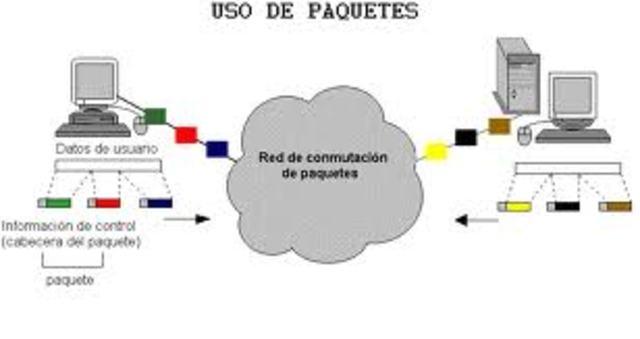 conmutacion por paquetes