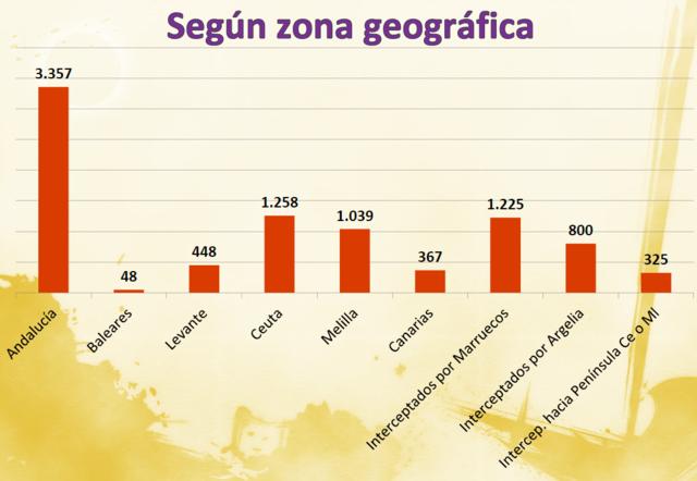 Zona Geografrica y Topografia