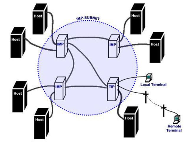 ARPANET realiza su primer conexión a través de todo el país.