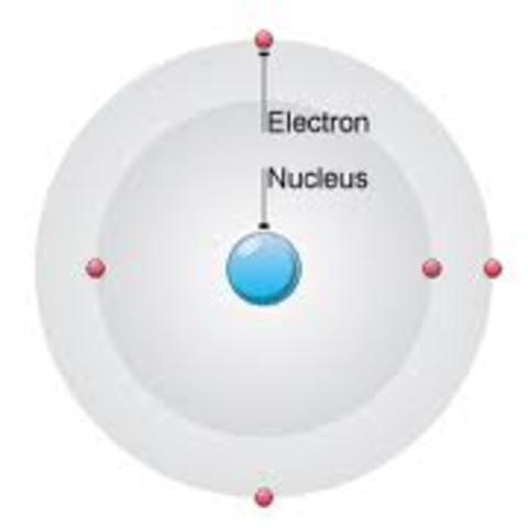 Niels Bohr proposes Bohr's Model
