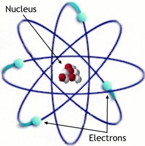 Ernest Rutherford publishes Nuclear Model (Planetary Model) of atom